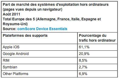 Les smartphones et tablettes génèrent près de 5% du trafic numérique dans les pays de l'Europe des 5 | mlearn | Scoop.it