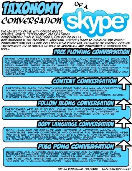 Skype For Learning: The Taxonomy Of A Technology-Based Conversation | Learning & Knowledge for the Future - www.akisifala.org | Scoop.it