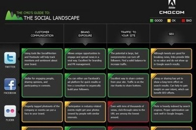 CMO Guide to the Social Landscape [Infographic] / Marketing Pilgrim | Be Social On Media For Best Marketing ! | Scoop.it