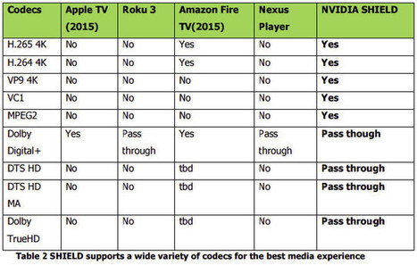 Nvidia Shield Android TV vs Apple TV vs Roku 3 vs Fire TV vs Nexus Player – Video Capabilities and Features Comparison | Embedded Systems News | Scoop.it