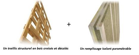 Panobloc, la nouvelle solution constructive | Fibres d'avenir | Scoop.it