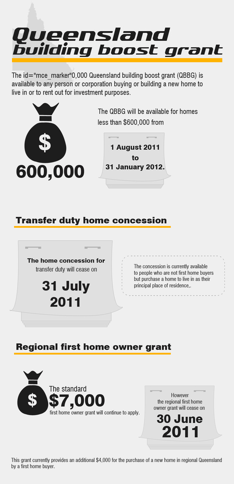 Conveyancing Gold Coast | OWNit Conveyancing | Scoop.it