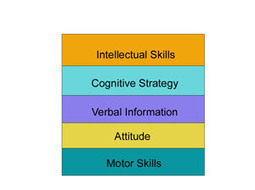 Gagne's Taxonomy | Stretching our comfort zone | Scoop.it