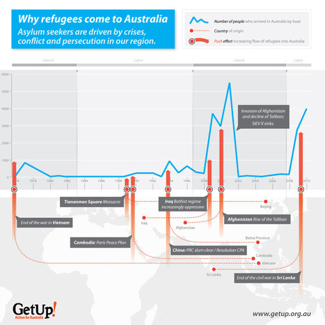 Infographic & FAQ: Why do asylum seekers come to Australia? | GetUp Campaign Blog | Education | Scoop.it