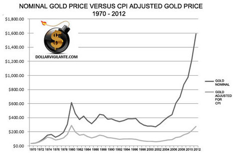 The Fear ofGold | Gold and What Moves it. | Scoop.it