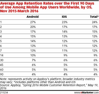 Are Mobile Users Returning to Apps After Trying Them Out? - eMarketer | Mobile Customer Experience Management | Scoop.it