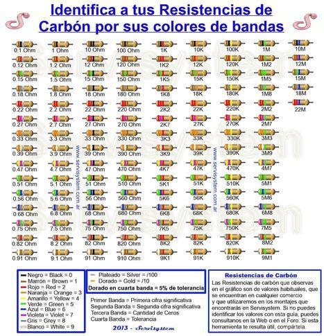 Resistencias por Colores (Electrónica Básica) | tecno4 | Scoop.it