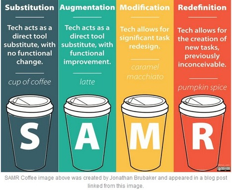 SAMR: Augmenting your Creativity & Amplifying your Curiosity | Linking Literacy & Learning: Research, Reflection, and Practice | Scoop.it