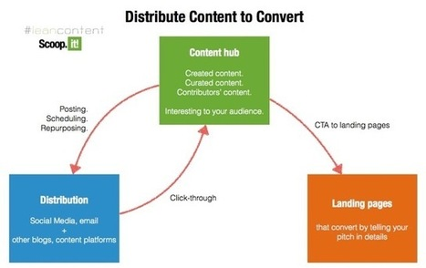 3 Lean Content Marketing Practices Anybody Should Do - Business 2 Community | Lean content | Scoop.it