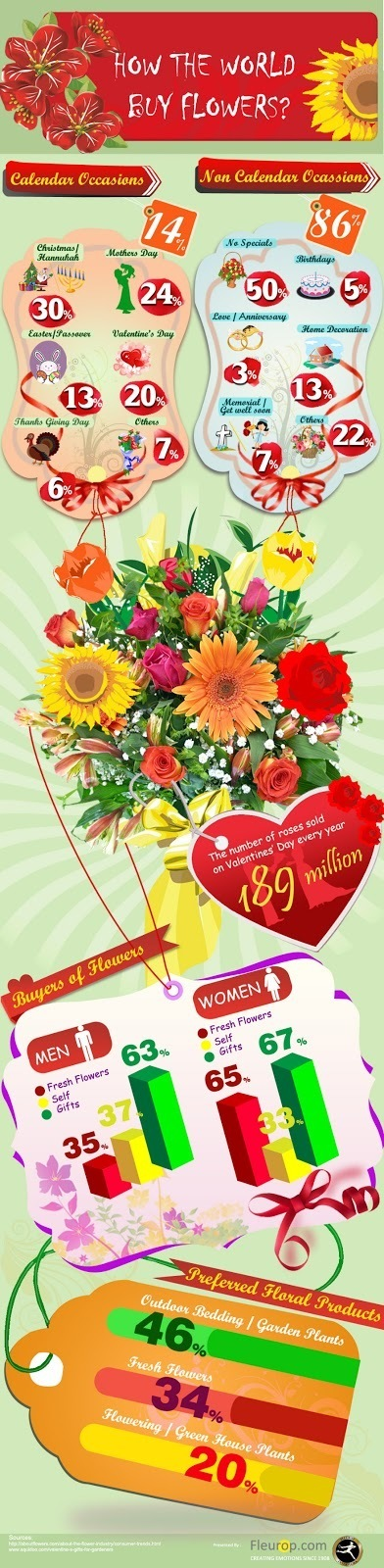 How the world buy flowers? ~ International Flower Delivery Services | fleurs | Scoop.it