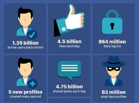 Infographic: Hidden Facts About How Facebook Is Moderated | The Perfect Storm Team | Scoop.it