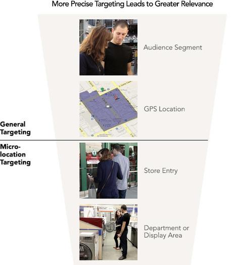 iBeacon e le strategie Digital-In-Store per creare nuovi Customer-Journey in negozio | Marketing | Scoop.it