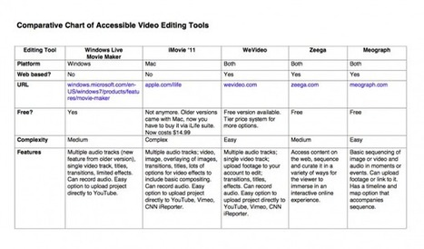 For Storytelling Projects, Cool New Multimedia Tools | MindShift | 21 century Learning Commons | Scoop.it