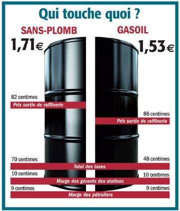 Carburant : l'affaire des marges se régionalise   La Guyane   Scoop.it