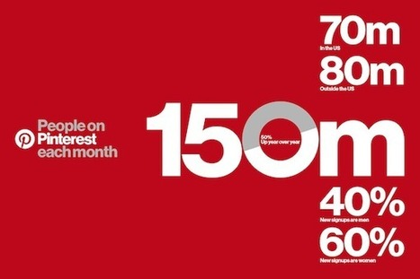 Pinterest : 150 millions d'utilisateurs et une très forte croissance | Actualité Social Media : blogs & réseaux sociaux | Scoop.it