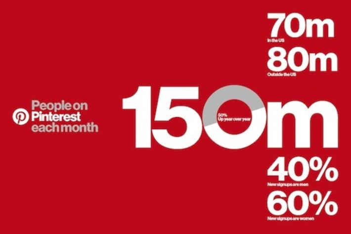 Pinterest : 150 millions d'utilisateurs et une très forte croissance - Blog du Modérateur | Médias sociaux : Conseils, Astuces et stratégies | Scoop.it