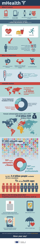 mHealth Infographic   ehealth   Scoop.it