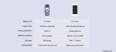 Cellphones, Then and Now | PUHELINVAIHDE | Scoop.it