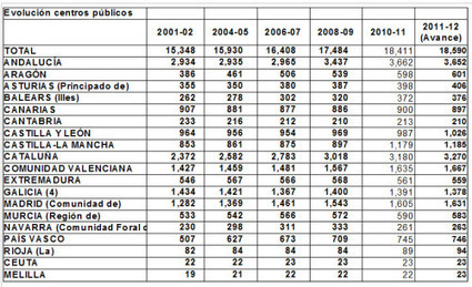La privatización de la Educación Pública en datos. 2001- 2012 | Educación 2.0 | Scoop.it