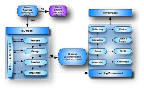 Instructional System Design (ISD) Handbook (ADDIE) | Instructional Design - Technology | Scoop.it