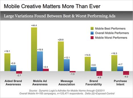 Publicité mobile: des performances très prometteuses | Blog ... | Mobile Health: How Mobile Phones Support Health Care | Scoop.it