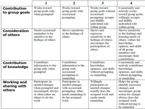 How To Use A Rubric Without Stifling Creativity | ENGLISH LEARNING 2.0 | Scoop.it