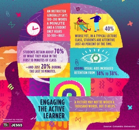 Education Infographics | All things EdTech! | Scoop.it