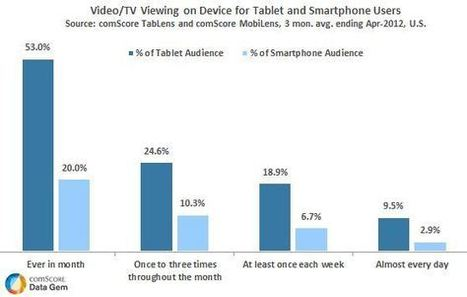 Tablet Audience Nearly 3x as Likely to Watch Video as Smartphone Users | Audiovisual Interaction | Scoop.it