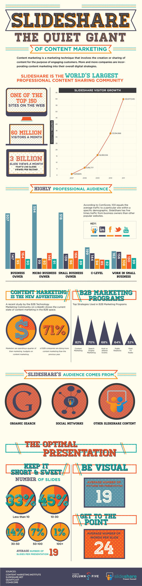 Slideshare Infographic: The Quiet Giant of Content Marketing | Market to real people | Scoop.it