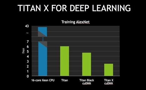NVIDIA Propels Deep Learning with 7 TeraFLOP flagship GPU TITAN X | Social Foraging | Scoop.it