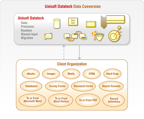Data Conversion Services India - Solutions, Outsourcing Document Conversion, Offshore Back Office Solutions | Unisoft Datatech is an experienced, professional administrative back office services provider company located in Ahmedabad, India. | Scoop.it