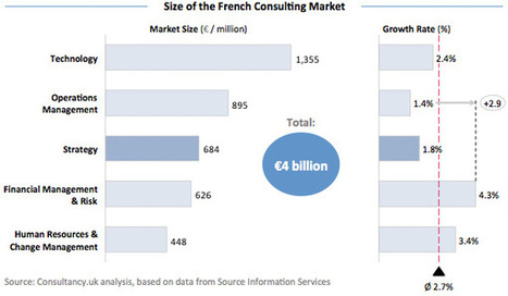 20 most prestigious strategy consulting firms in France - Consultancy.uk | Ankaa Engineering | Scoop.it