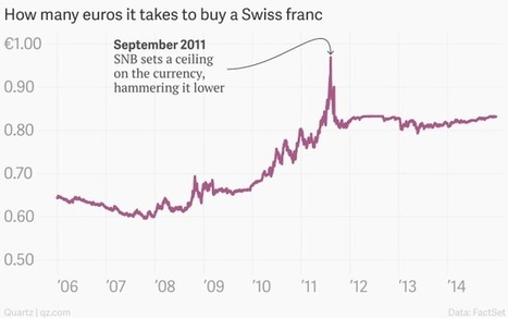 Absolutely everything you need to understand what happened to the Swiss franc this week | IB Economics | Scoop.it