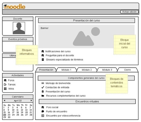 Una propuesta de modelo de Aula Virtual con Moodle y Web 2.0 | mOOdle_ation[s] | Scoop.it