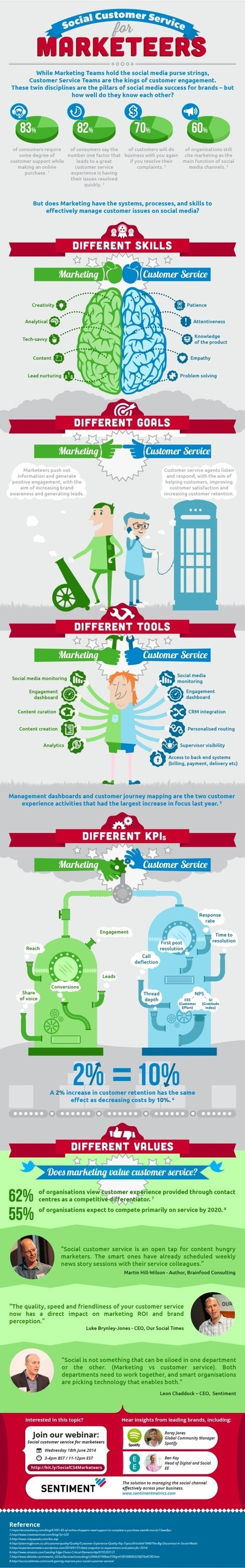 Social Customer Service for Marketeers - Marketing Technology Blog | Health | Scoop.it