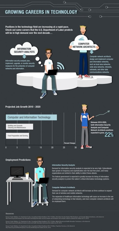 Growing Careers in Technology [Infographic] | College and Career ... | Scoop of Computers | Scoop.it