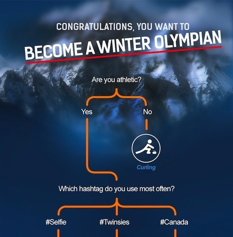What Olympic Winter Sport Should You Play? [FLOWCHART] | Social Media, Marketing and Promotion | Scoop.it