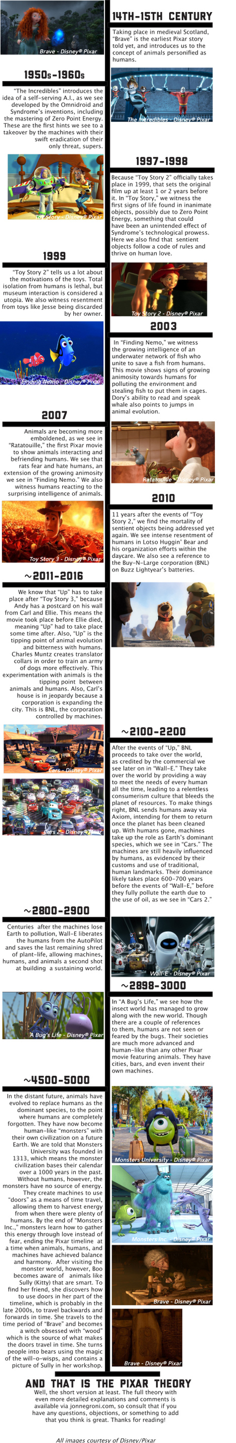The Pixar Theory Timeline | Social and digital network | Scoop.it