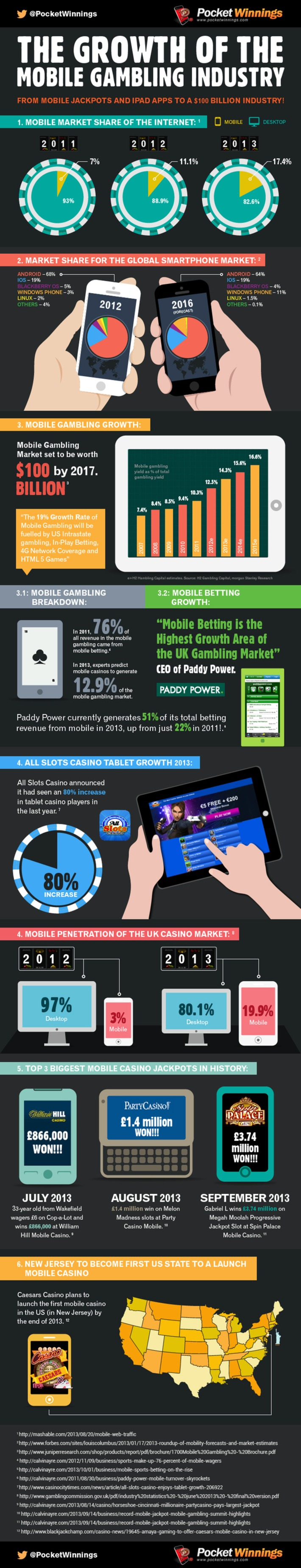 The Growth Of Mobile Gambling Infographic | Consumption Junction | Scoop.it