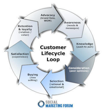 Calculating the Value of the Customer Life Cycle | Social Media and Social Media Marketing in B2B | Scoop.it