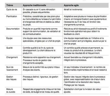 LA GESTION DE PROJET : METHODE CLASSIQUE VS METHODES AGILES | Agence de Communication Digitale Access Dev | Vers la co-conception par les usages | Scoop.it