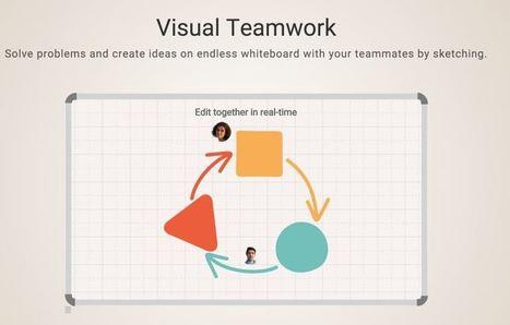 SketchBoard : Créer des mind maps en mode collaboratif   Art of Hosting   Scoop.it