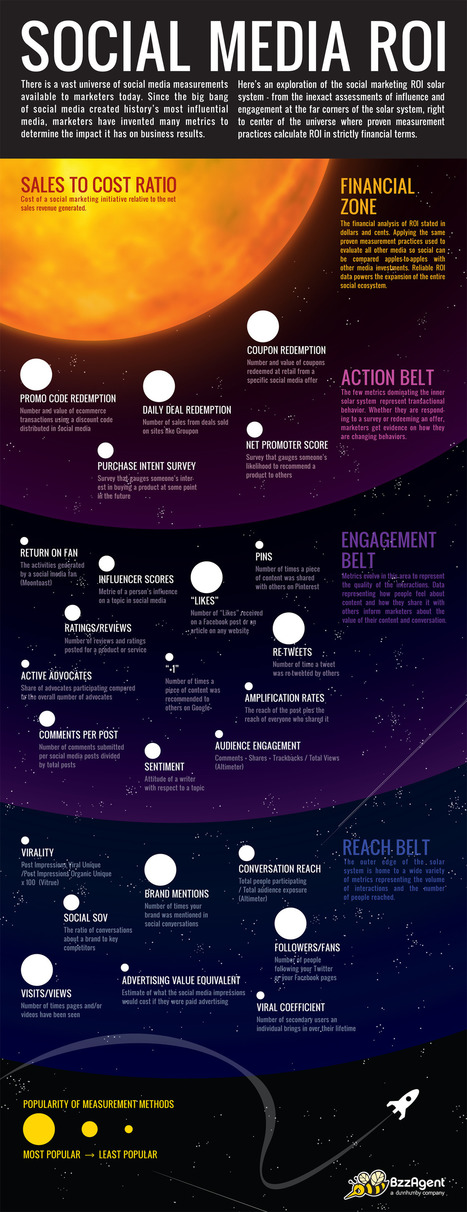 The Social Media ROI Solar System [Infographic] , Social Marketing Insights | Information Technology & Social Media News | Scoop.it