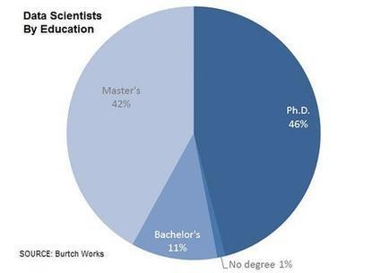 Big Data Salaries Top BI, Data Warehousing - InformationWeek | Data Science | Scoop.it