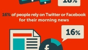 Adicción a las Redes Sociales #infografia #infographic #health #socialmedia | El rincón de mferna | Scoop.it
