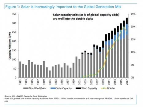 Deutsche Bank Predicts Solar Grid Parity In 80% Of Global Market By 2017 | Zero Footprint | Scoop.it