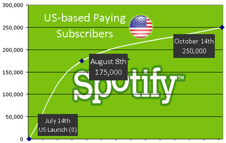 Spotify Crosses a Quarter Million Subscribers In the US... - Digital Music News | Music business | Scoop.it