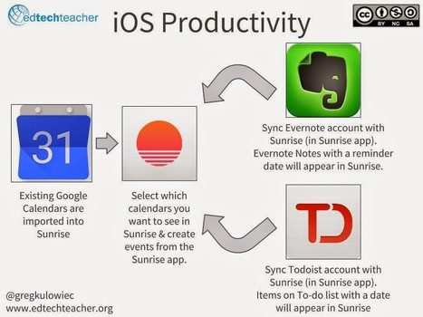 The History 2.0 Classroom: iOS Productivity & Workflow | Edtech PK-12 | Scoop.it