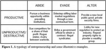 Super-Economy: Institutional Entrepreneurship | Innovation & Entrepreneurship | Scoop.it