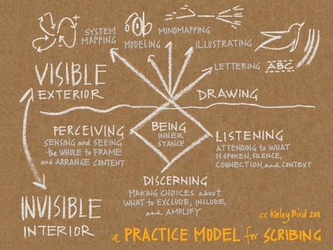 A Practice Model for Scribing | Graphic facilitation | Scoop.it